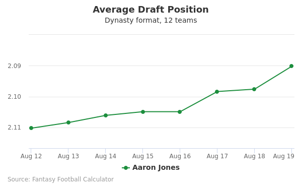 Aaron Jones Average Draft Position Dynasty