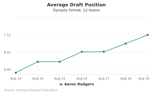 Aaron Rodgers Average Draft Position Dynasty