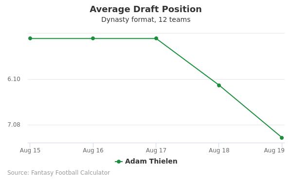 Adam Thielen Average Draft Position