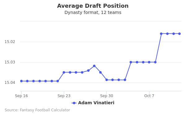 Adam Vinatieri Average Draft Position Dynasty