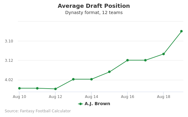 A.J. Brown Average Draft Position Dynasty