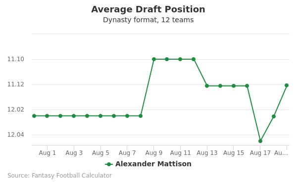 Alexander Mattison Average Draft Position Dynasty