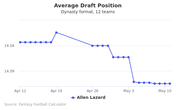 Allen Lazard Average Draft Position