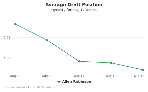 Allen Robinson Average Draft Position Dynasty