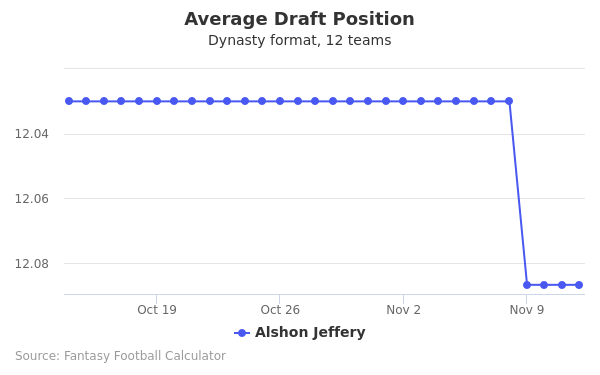 Alshon Jeffery Average Draft Position Dynasty