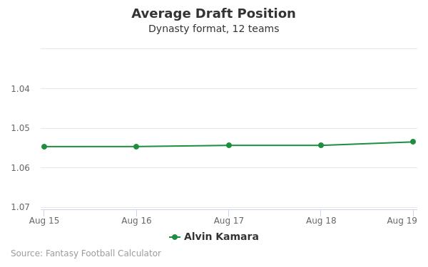 Alvin Kamara Average Draft Position Dynasty