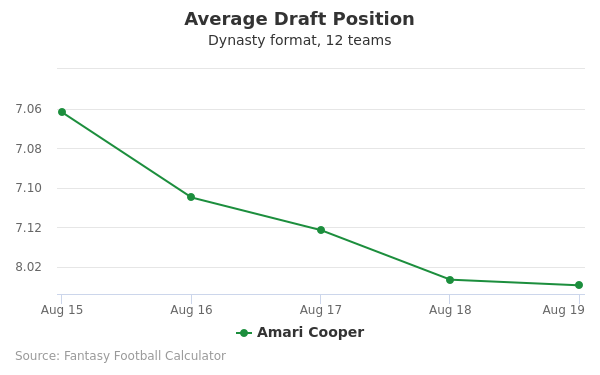 Amari Cooper Average Draft Position Dynasty