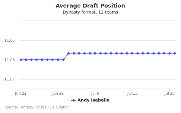 Andy Isabella Average Draft Position Dynasty
