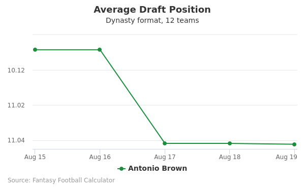 Antonio Brown Average Draft Position Dynasty