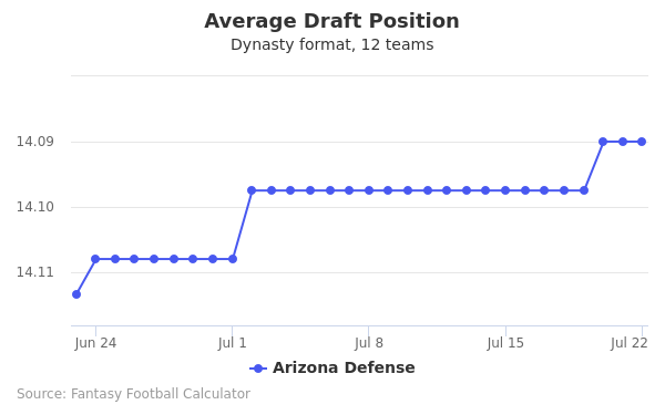 Arizona Defense Average Draft Position Dynasty