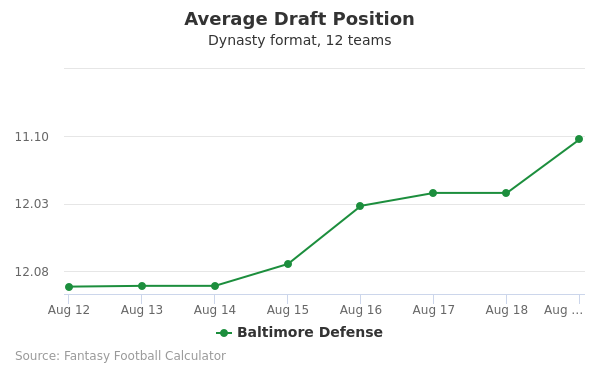 Baltimore Defense Average Draft Position Dynasty