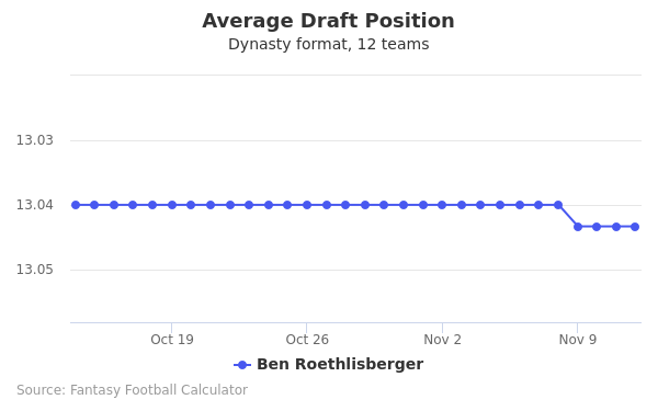 Ben Roethlisberger Average Draft Position Dynasty