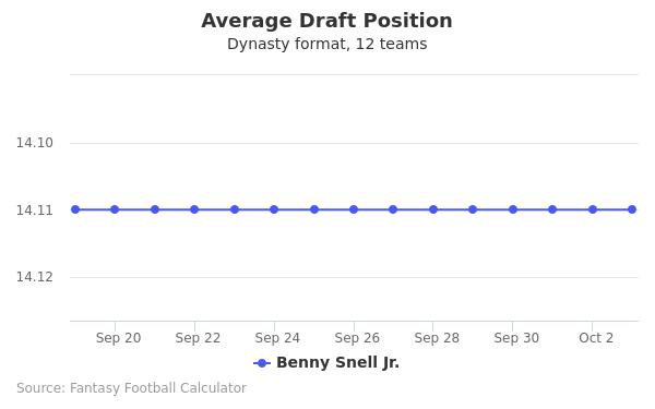 Benny Snell Jr. Average Draft Position Dynasty