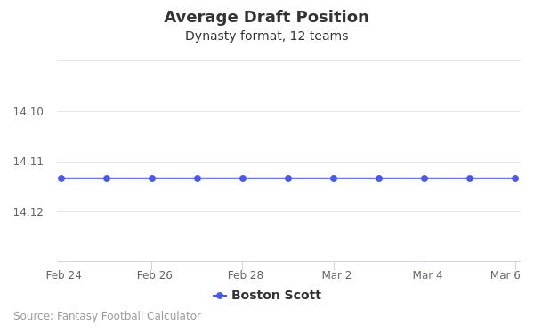 Boston Scott Average Draft Position