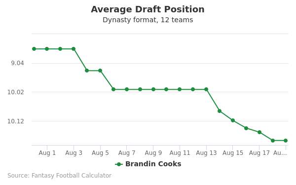 Brandin Cooks Average Draft Position