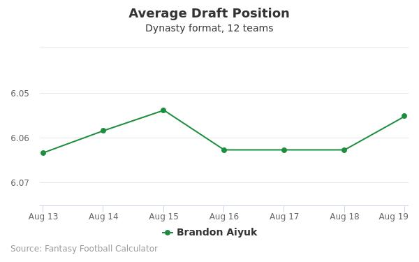 Brandon Aiyuk Average Draft Position Dynasty