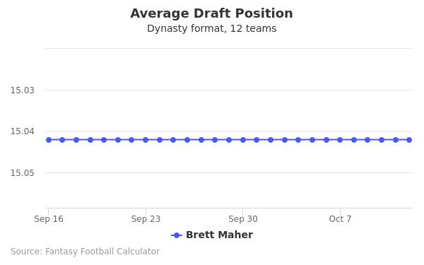 Brett Maher Average Draft Position Dynasty
