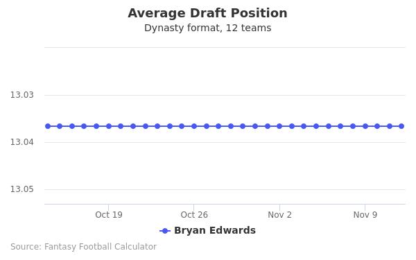 Bryan Edwards Average Draft Position Dynasty
