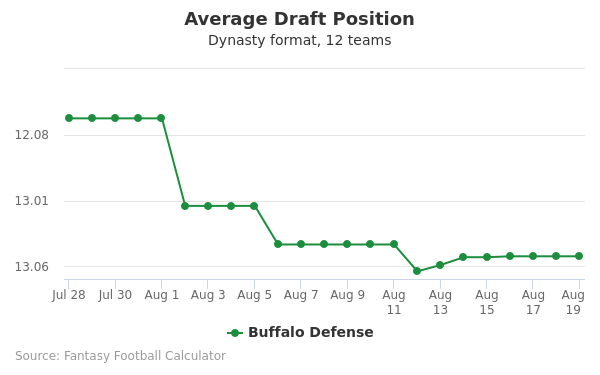 Buffalo Defense Average Draft Position Dynasty