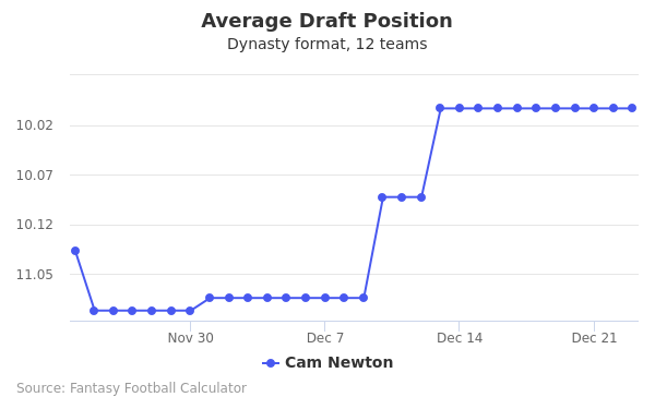 Cam Newton Average Draft Position Dynasty