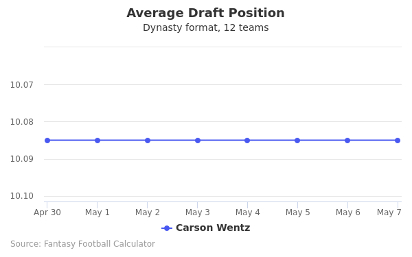 Carson Wentz Average Draft Position Dynasty