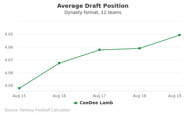 CeeDee Lamb Average Draft Position Dynasty