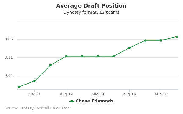 Chase Edmonds Average Draft Position Dynasty