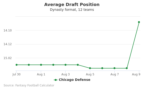 Chicago Defense Average Draft Position Dynasty