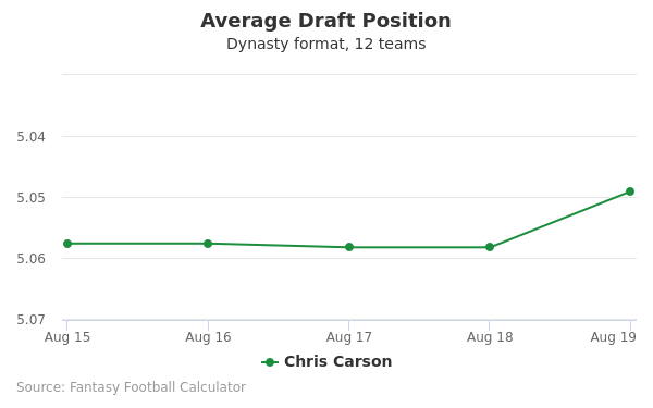 Chris Carson Average Draft Position Dynasty
