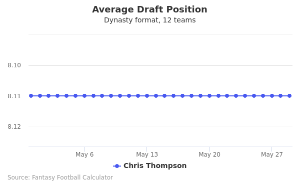 Chris Thompson Average Draft Position Dynasty