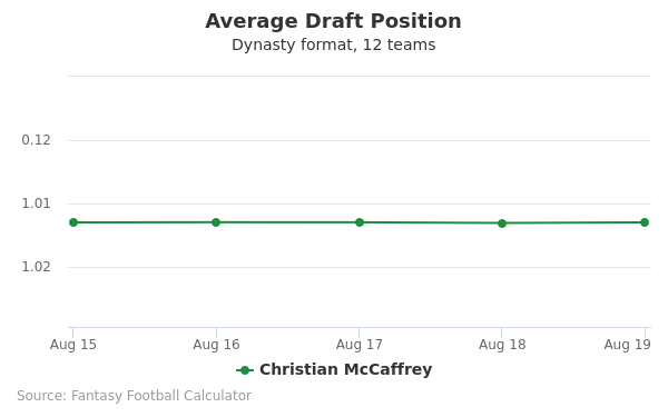 Christian McCaffrey Average Draft Position Dynasty