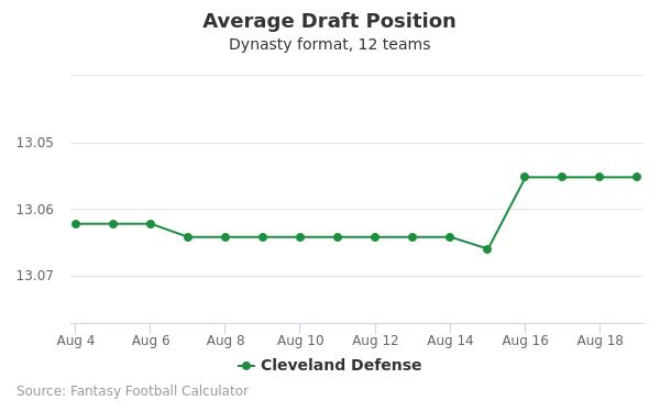 Cleveland Defense Average Draft Position Dynasty