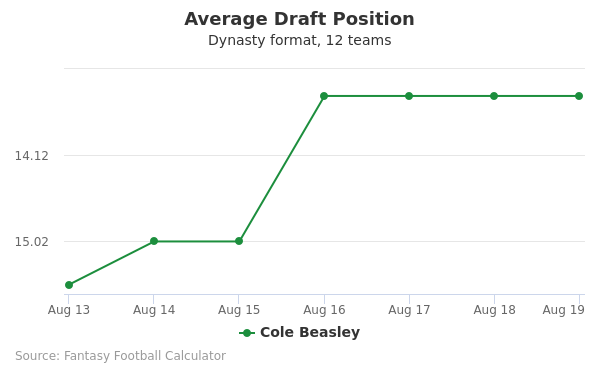 Cole Beasley Average Draft Position Dynasty