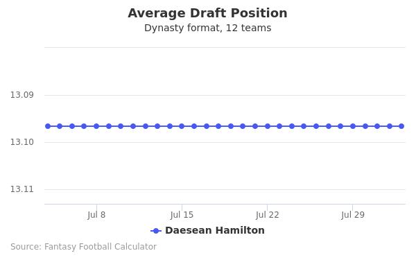 Daesean Hamilton Average Draft Position Dynasty