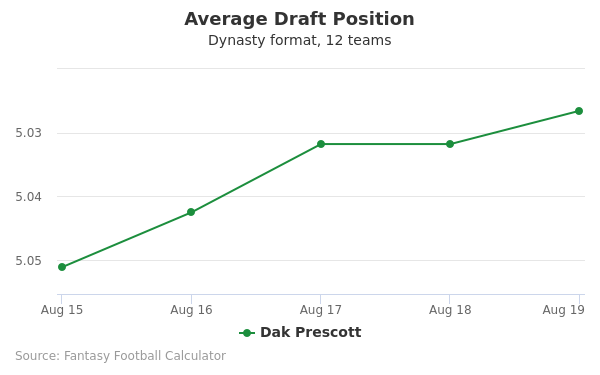 Dak Prescott Average Draft Position Dynasty