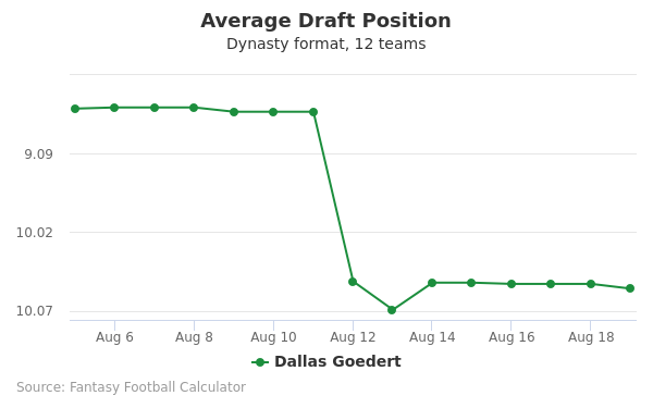 Dallas Goedert Average Draft Position Dynasty