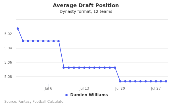 Damien Williams Average Draft Position Dynasty