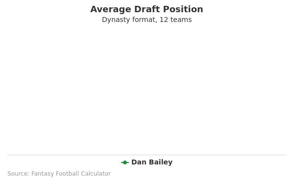 Dan Bailey Average Draft Position Dynasty