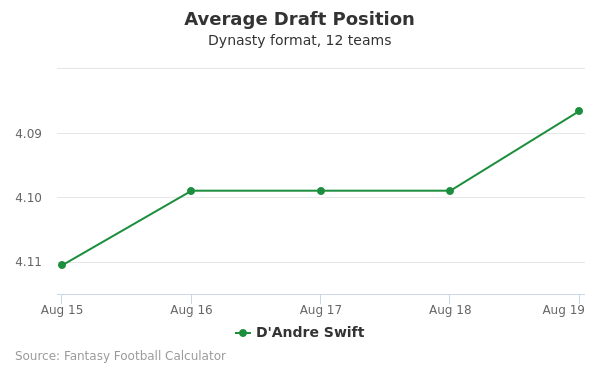 D'Andre Swift Average Draft Position Dynasty