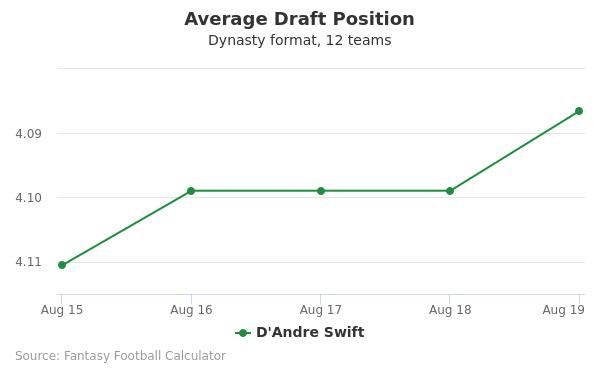 D'Andre Swift Average Draft Position