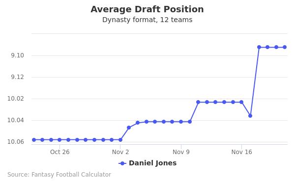 Daniel Jones Average Draft Position Dynasty
