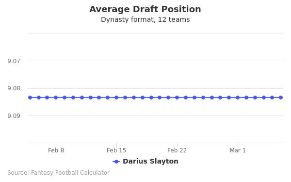 Darius Slayton Average Draft Position Dynasty