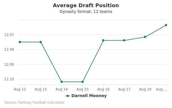 Darnell Mooney Average Draft Position Dynasty