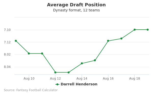 Darrell Henderson Average Draft Position Dynasty