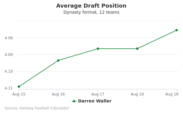 Darren Waller Average Draft Position Dynasty
