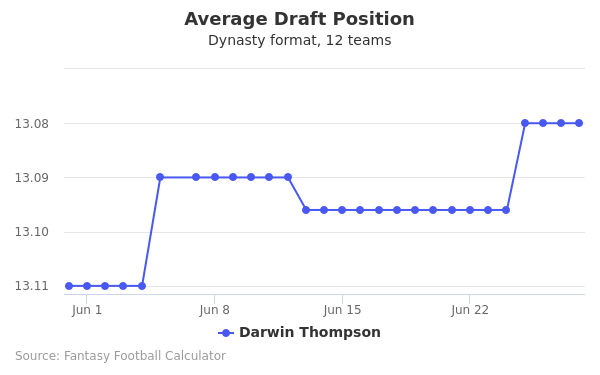 Darwin Thompson Average Draft Position Dynasty