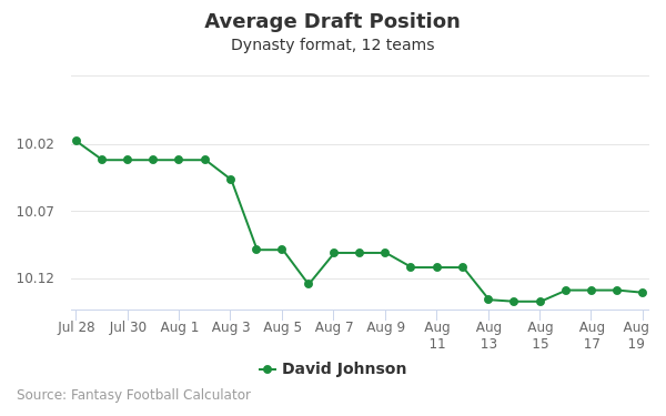 David Johnson Average Draft Position Dynasty