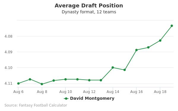 David Montgomery Average Draft Position Dynasty