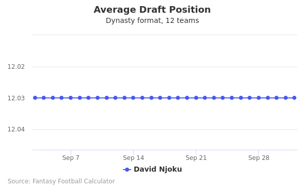 David Njoku Average Draft Position Dynasty