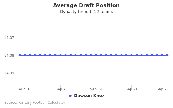 Dawson Knox Average Draft Position Dynasty